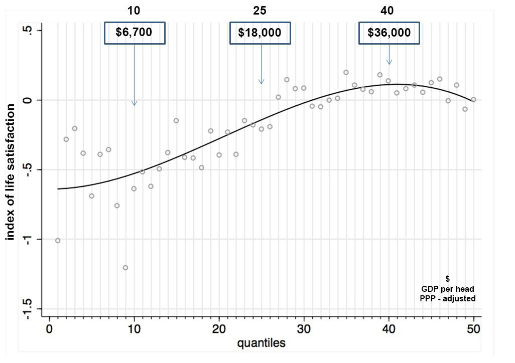 Life satisfaction vs. per capita GDP