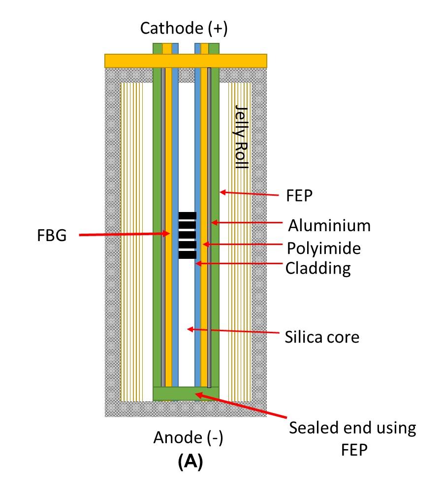 Lithium battery temperature sensor