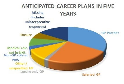 Only two-thirds of trainee GPs plan to work in NHS general practice