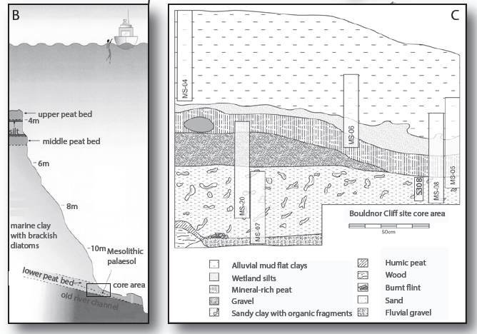 Bouldnor Cliff soil samples