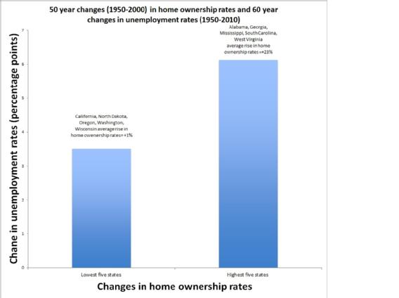 50 year changes (1950-2000) in home ownership rates and 60 year changes in unemployment rates (1950-2010)