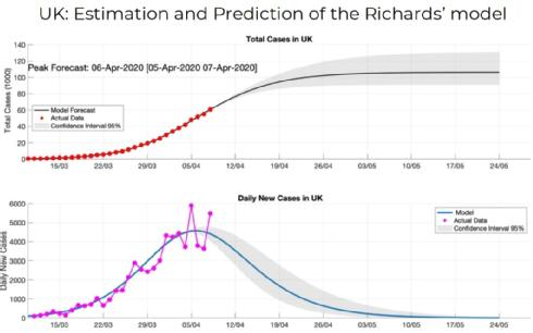 UK: Estimation and Prediction of the Richards' model