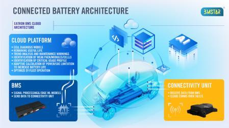 Caption: Eatron's BMStar Connected Battery Architecture  Credit: Eatron