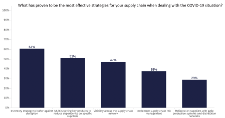 Caption: Bar chart displaying what has proven to be retailer's most effective strategy for supply chains when dealing with the Covid-19 pandemic. Credit: WMG, University of Warwick