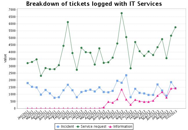 metrics for it service management pdf