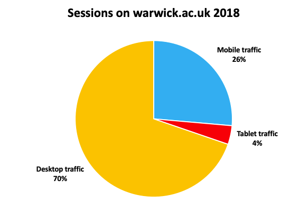 Pie chart of sessions on warwick.ac.uk in 2018. Mobile traffic 26%. Tablet traffic 4%. Desktop traffic 70%.
