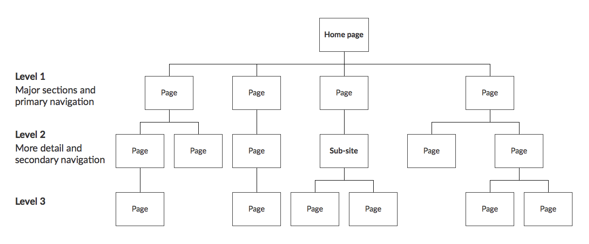 Example sketch of a website structure