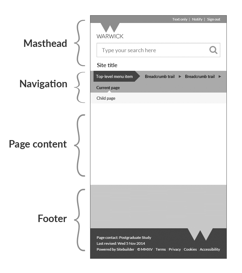 Diagram showing page elements on small-screen device