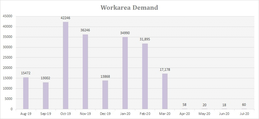 Workarea monthly demand