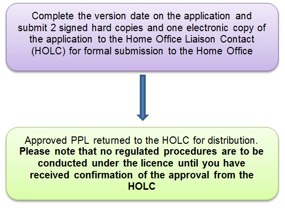 Home office aspa project licence