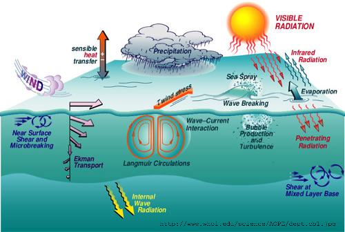 Various processes involved in the mixing of the ocean ...
