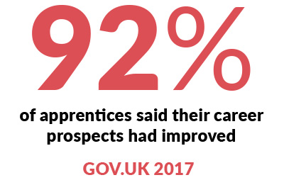 Infographic - 92% of apprentices said their career prospects had improved. Gov.UK 2017