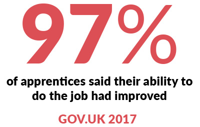 Infographic - 97% of apprentices said their ability to do the job had improved. Gov.UK 2017