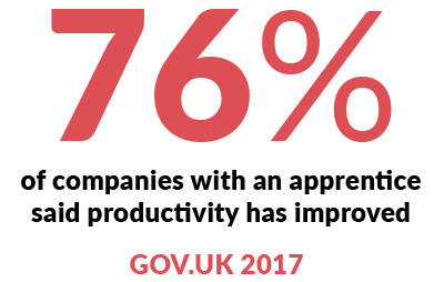 Infographic - 76% of companies with an apprentice said productivity has improved. Gov UK 2017