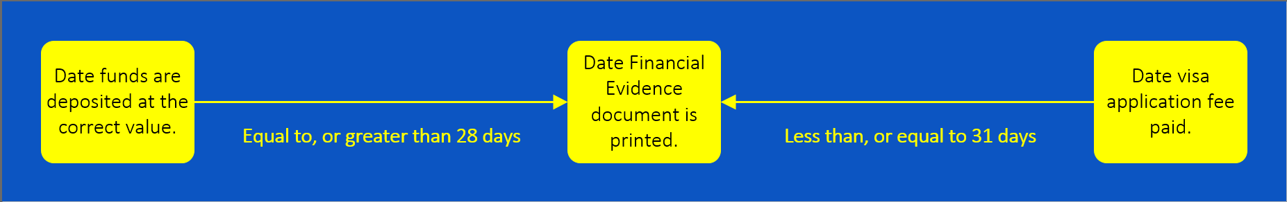 Financial Evidence time Graph